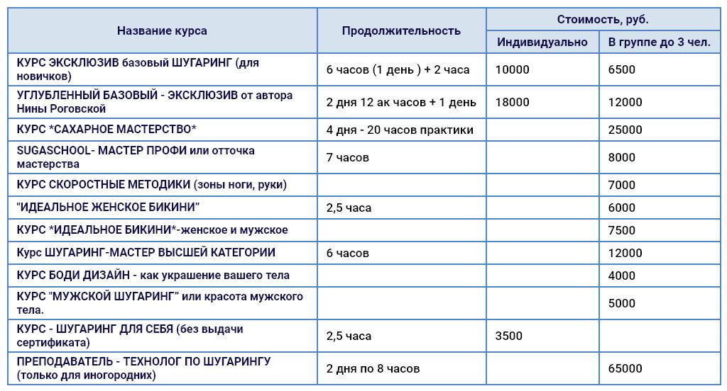 Программы и цена обучения по каждому курсу в студии эпиляции Sugaschool в СПб
